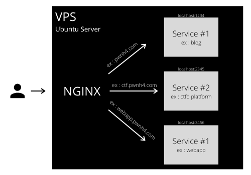 VPS ARCHITECTURE